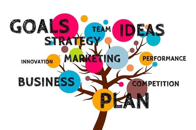 3-krokový proces vytvárania skvelých produktov